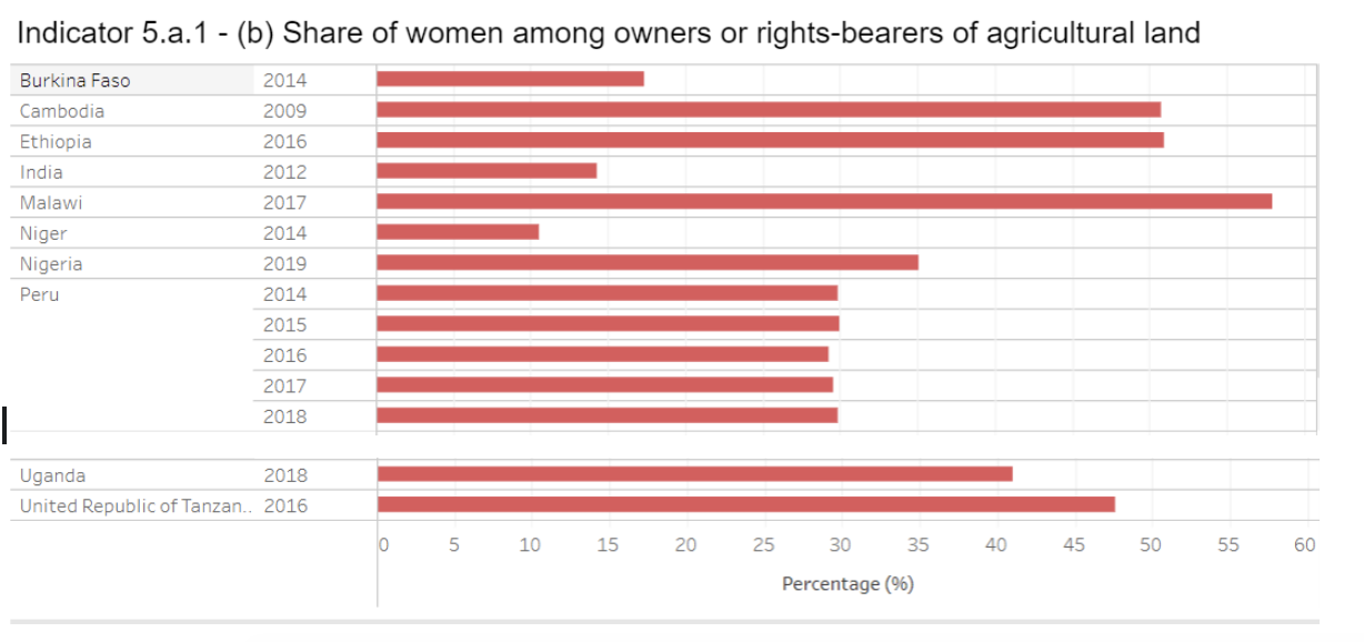 Share of women among owners of right-bearers of agricultural land