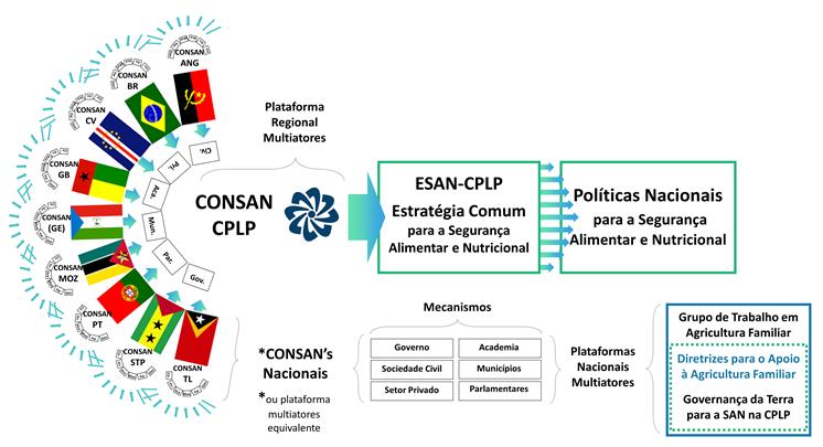Governança da SAN na CPLP