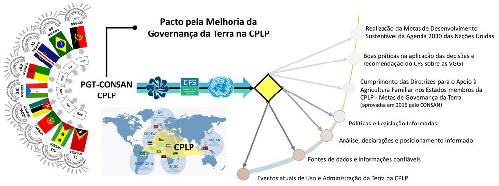 Convergência política global prevista