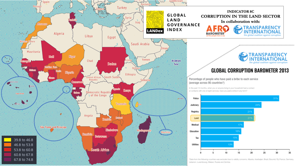 Figure 3 – Map: Distribution of perceived levels of land corruption in Africa, based on Landex indicator 8c – Corruption in the land sector (International Land Coalition, 2020), where higher values reflect higher levels of perceived land corruption; bar c