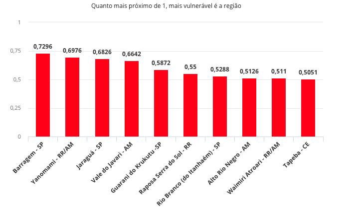 Fonte: Instituto Socioambiental