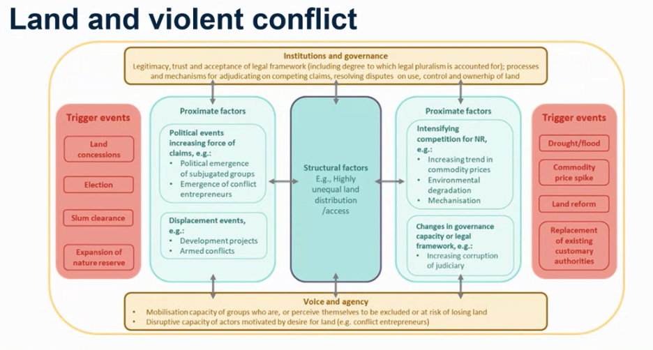 Land and violent Conflict