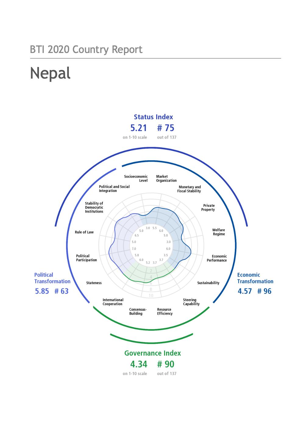 BTI 2020 Country Report Nepal