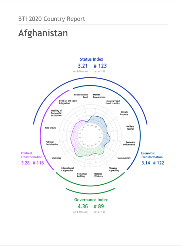BTI 2020 Country Report: Afghanistan