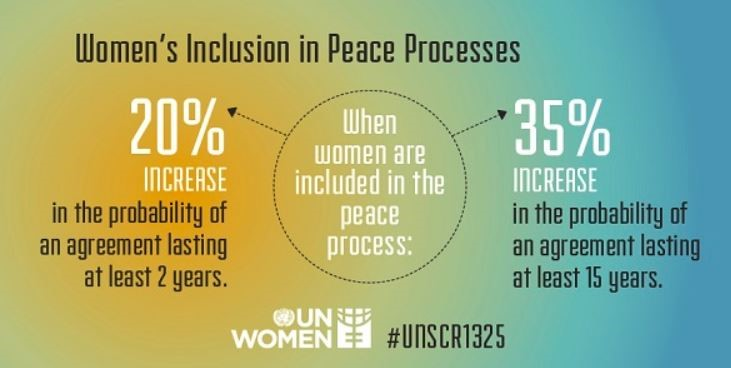 Women's inclusion in peace processes increase the probability of an agreement lasting at least 15 years by 35%.
