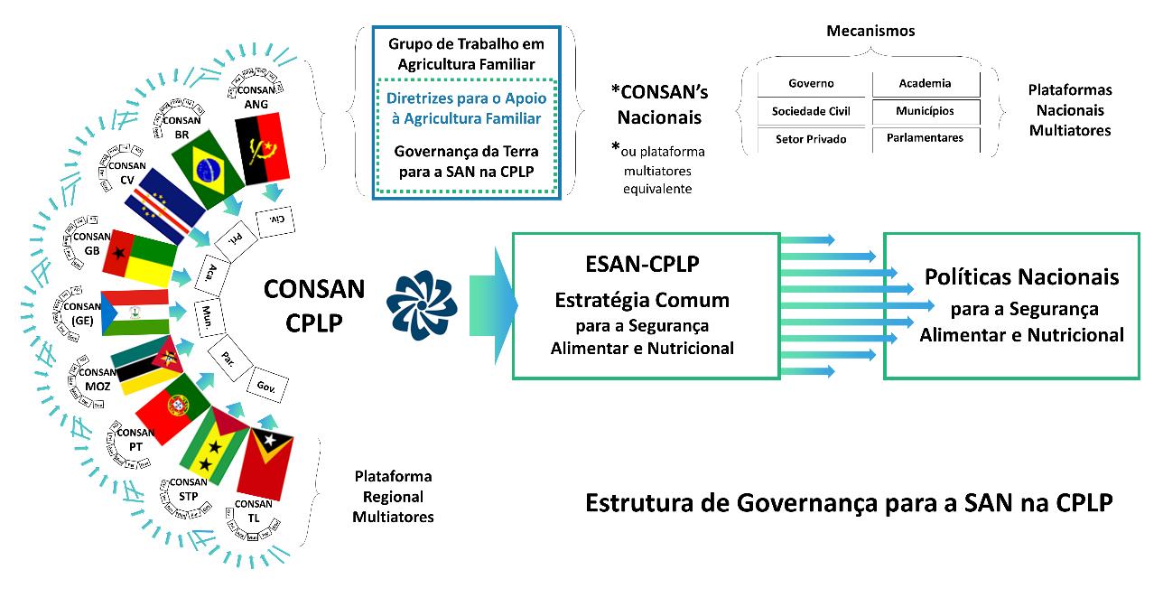 Fig.1 - Estrutura de Governança da Segurança Alimentar e Nutricional da CPLP e a Governança da Terra, promovida pelas Diretrizes para o Apoio à Agricultura Familiar nos países membros da CPLP.