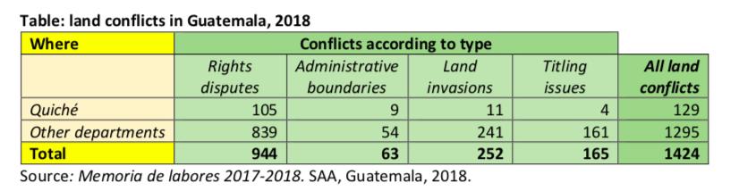 landconflictGuatemala