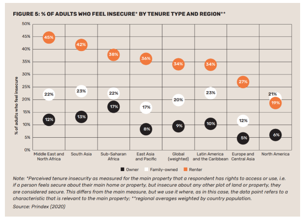 Graphic of % of adults who feel insecure by tenure type and region