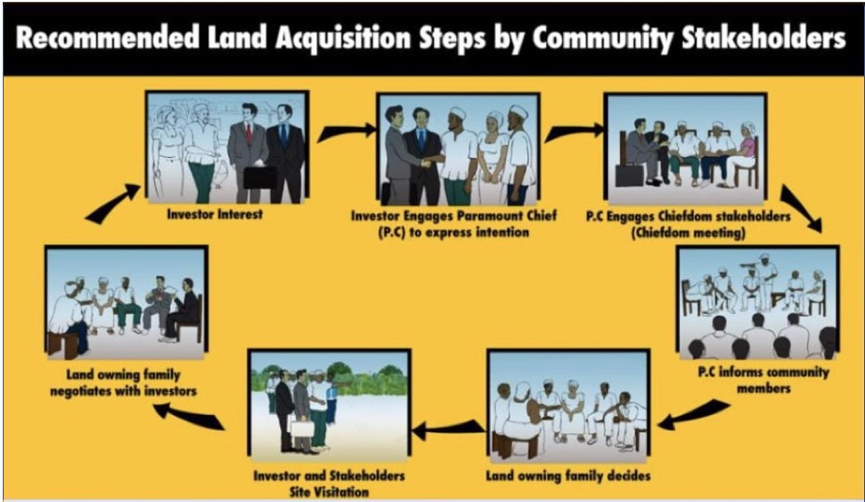 Solidaridad's step-by-step consultation cycle developed with Natural Habitats Sierra Leone to respect the FPIC consent principles