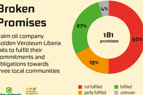 Golden Veroleum Liberia Comes under Spotlight Again for not Living Up to MOU